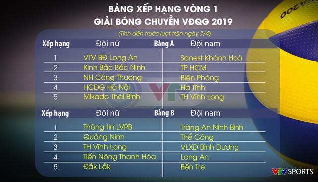 Lịch thi đấu vòng 1 giải bóng chuyền VĐQG 2019 hôm nay, ngày 07/4: Ngân hàng Công thương gặp Thái Bình, Thông tin Liên Việt PostBank gặp Truyền hình Vĩnh Long - Ảnh 2.