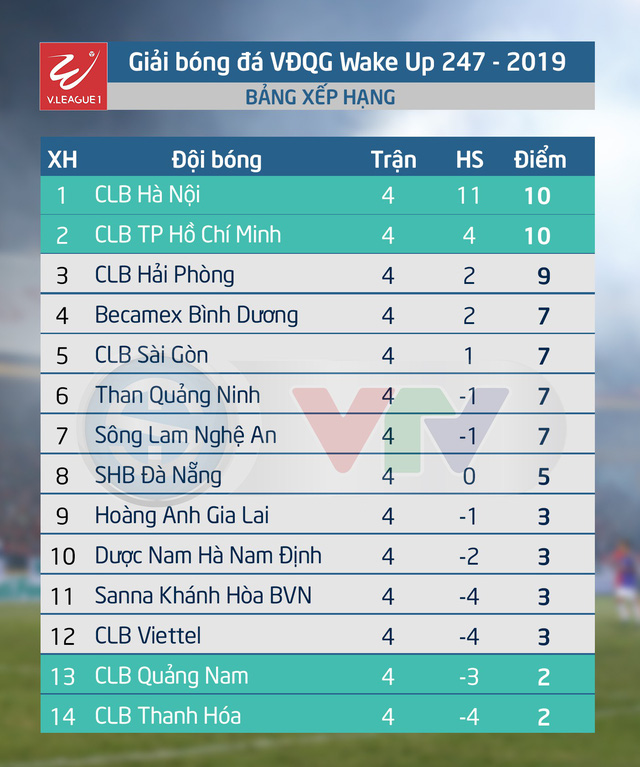 Lịch thi đấu và trực tiếp VĐQG Wake Up 247 - 2019 hôm nay: Sanna Khánh Hòa - CLB Hà Nội, B. Bình Dương - CLB TP Hồ Chí Minh - Ảnh 1.