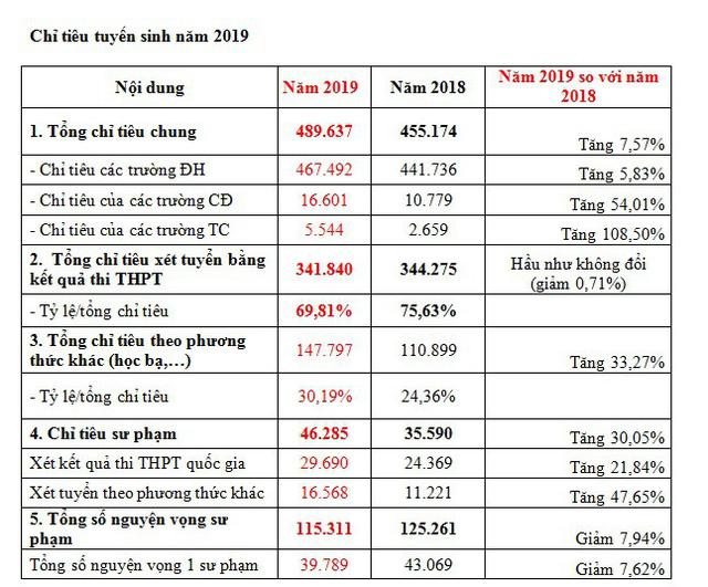 Một thí sinh ở Hà Nội đăng ký xét tuyển ĐH-CĐ 2019 tới... 50 nguyện vọng - Ảnh 2.