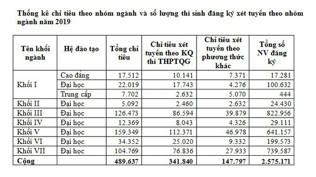 Một thí sinh ở Hà Nội đăng ký xét tuyển ĐH-CĐ 2019 tới... 50 nguyện vọng - Ảnh 4.