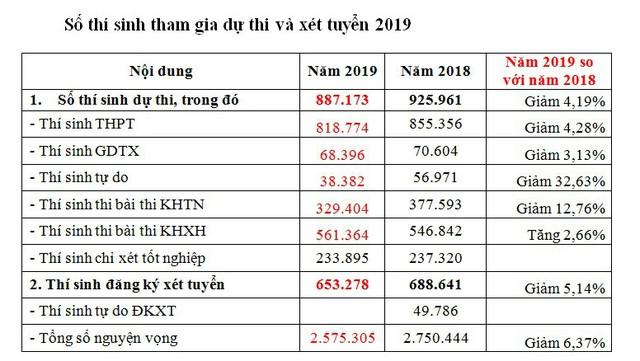 Một thí sinh ở Hà Nội đăng ký xét tuyển ĐH-CĐ 2019 tới... 50 nguyện vọng - Ảnh 1.