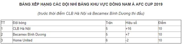 AFC Cup ngày 15/5: CLB Hà Nội, B.Bình Dương trước lượt đấu quyết định! - Ảnh 2.