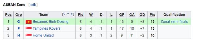 Thắng kịch tính, B.Bình Dương lách khe cửa hẹp vào bán kết khu vực AFC Cup 2019 - Ảnh 3.