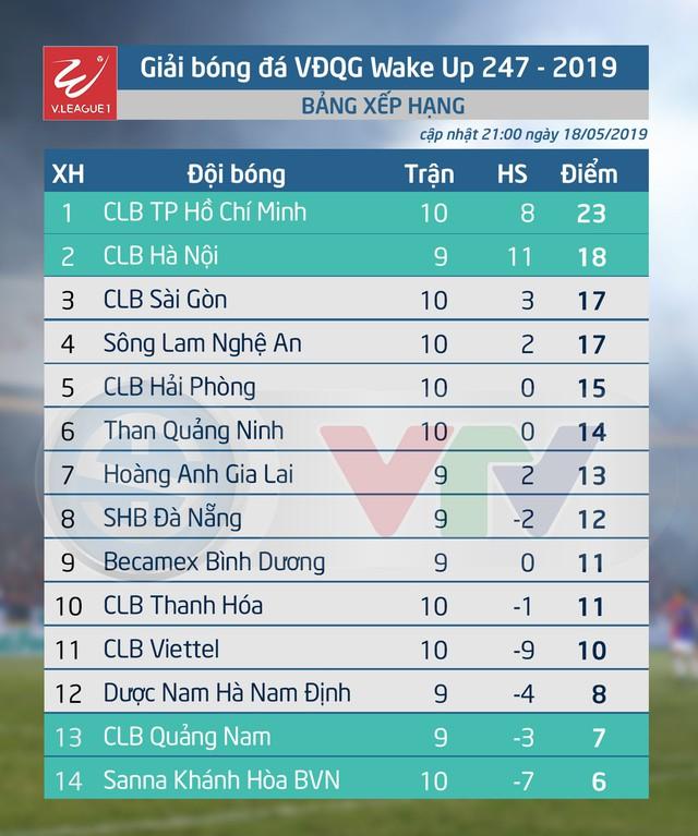 Kết quả, BXH vòng 10 Giải VĐQG Wake-up 247 V.League 1-2019: CLB Sài Gòn vươn lên thứ 3, SLNA hòa trận thứ 4 - Ảnh 2.