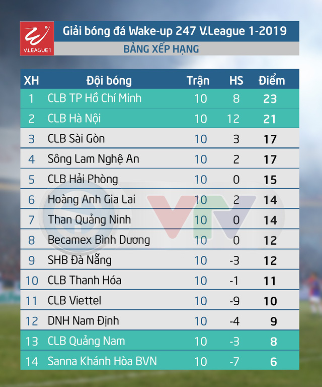 Kết quả, BXH vòng 10 Giải VĐQG Wake-up 247 V.League 1-2019: CLB TP Hồ Chí Minh giữ vững ngôi đầu, CLB Quảng Nam mất cơ hội thoát khỏi nhóm cuối bảng - Ảnh 2.