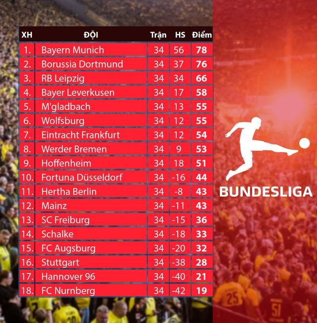 Kết quả bóng đá châu Âu sáng 19/5: Man City giành cúp FA, Bayern Munich đăng quang ngôi vô địch Bundesliga - Ảnh 3.