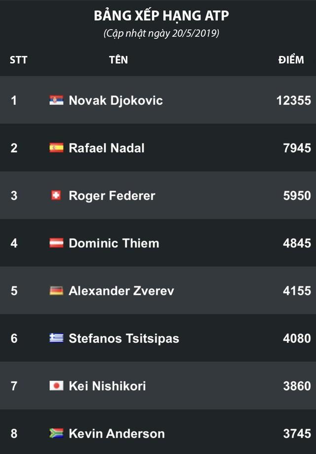 Cập nhật bảng xếp hạng ATP 2019: Djokovic vẫn giữ ngôi đầu, Nadal bám đuổi phía sau - Ảnh 1.