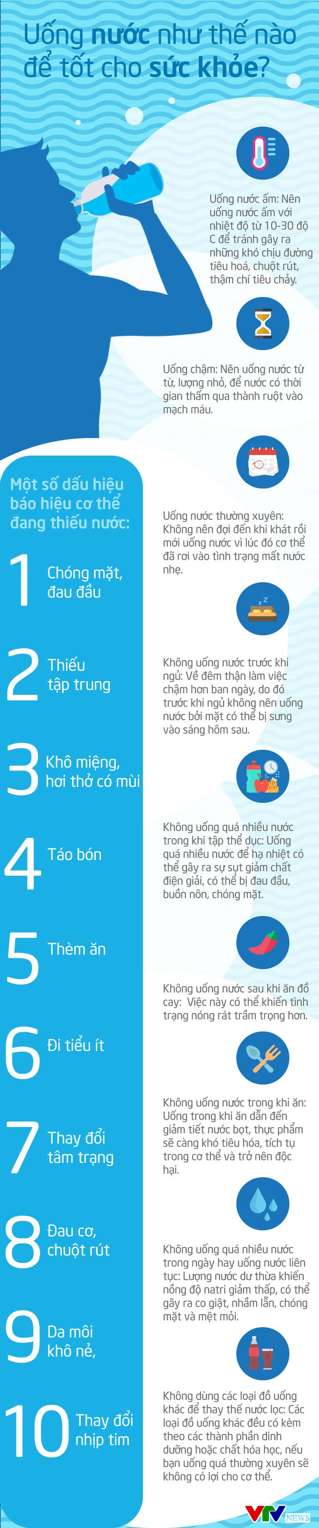 [INFOGRAPHIC] Uống nước như thế nào để tốt cho sức khỏe? - Ảnh 1.