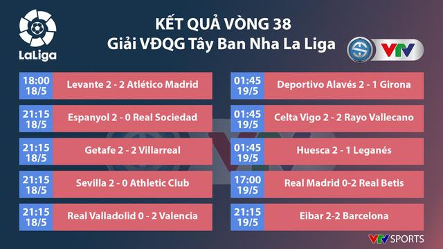 Giải VĐQG Tây Ban Nha La Liga ngày kết thúc mùa giải: Barcelona hòa, Real Madrid tiếp tục thua - Ảnh 1.