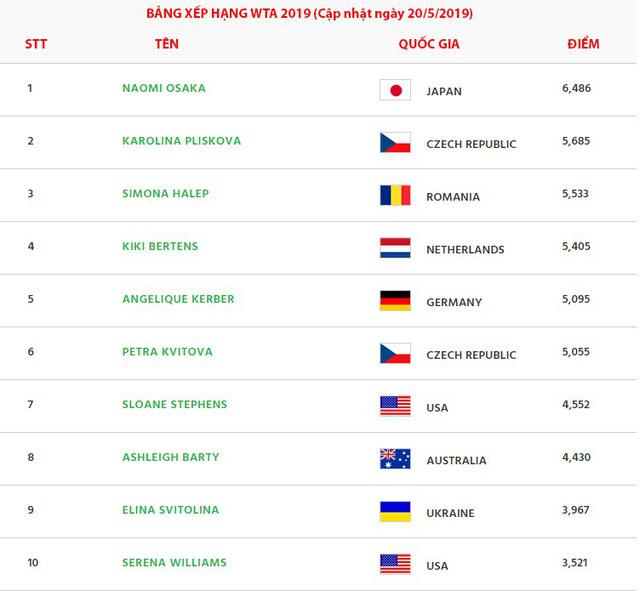 Cập nhật bảng xếp hạng ATP 2019: Djokovic vẫn giữ ngôi đầu, Nadal bám đuổi phía sau - Ảnh 2.
