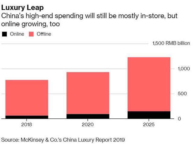 Dịch vụ bán hàng xa xỉ kiểu mới tại Trung Quốc - Ảnh 1.
