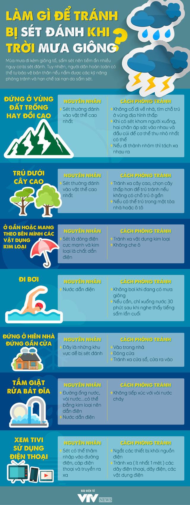 [INFOGRAPHIC] Làm gì để tránh bị sét đánh khi trời mưa giông? - Ảnh 1.