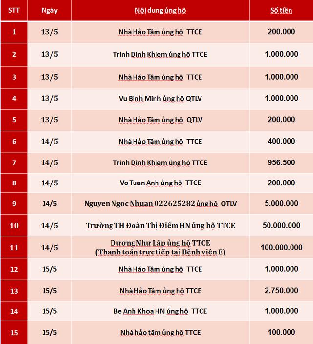 Quỹ Tấm lòng Việt: Danh sách ủng hộ tuần 3 tháng 5/2019 - Ảnh 1.