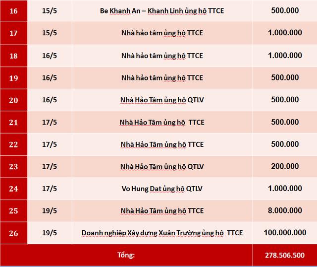 Quỹ Tấm lòng Việt: Danh sách ủng hộ tuần 3 tháng 5/2019 - Ảnh 2.