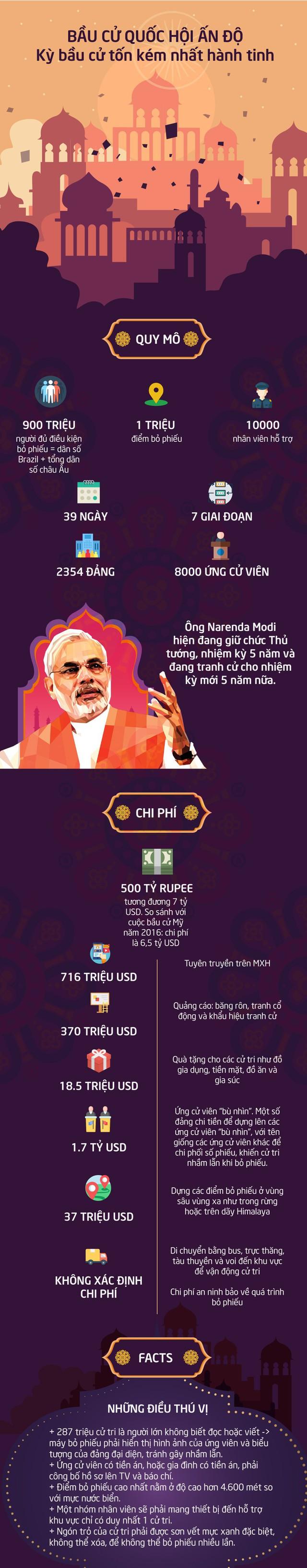 [INFOGRAPHIC] Bầu cử Quốc hội Ấn Độ: Kỳ bầu cử tốn kém nhất hành tinh - Ảnh 1.