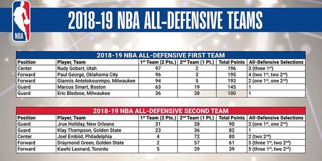 NBA công bố đội hình phòng ngự tiêu biểu của mùa - Ảnh 1.