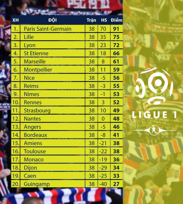 Paris Saint-Germain thất bại trong ngày giải bóng đá VĐQG Pháp Ligue 1 2018/19 hạ màn - Ảnh 3.