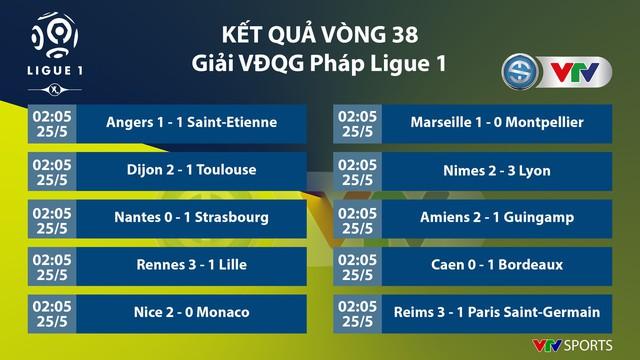 Paris Saint-Germain thất bại trong ngày giải bóng đá VĐQG Pháp Ligue 1 2018/19 hạ màn - Ảnh 1.