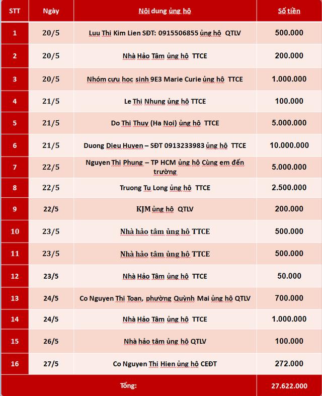 Quỹ Tấm lòng Việt: Danh sách ủng hộ tuần 4 tháng 5/2019 - Ảnh 1.