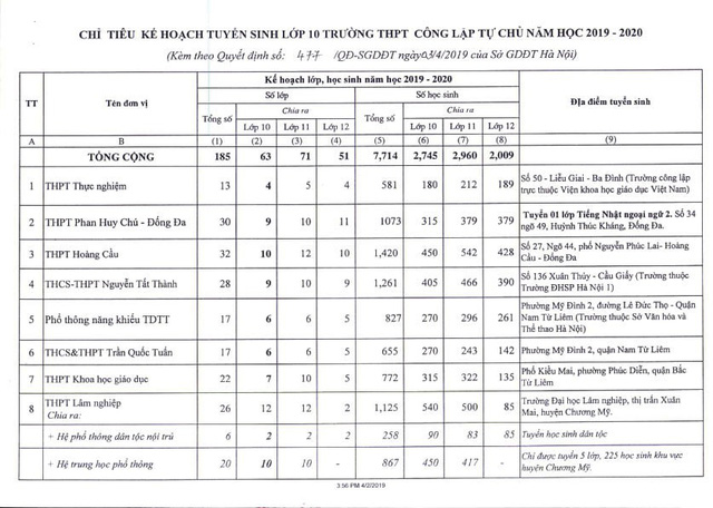Hà Nội công bố chỉ tiêu tuyển sinh lớp 10 năm học 2019 - 2020 - Ảnh 2.