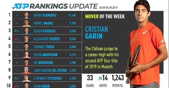 Bảng xếp hạng ATP: Roger Federer trở lại số 3 - Ảnh 1.