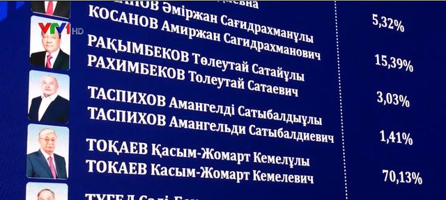 Kết quả sơ bộ bầu cử Tổng thống Kazakhstan: Tổng thống lâm thời Kassym-Jomart Tokayev nắm chắc phần thắng - Ảnh 1.