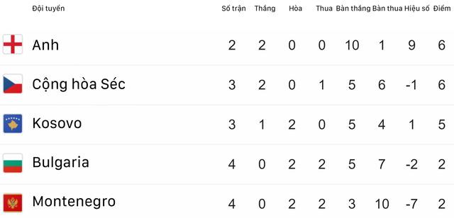 Kết quả vòng loại EURO 2020 rạng sáng 11/6: ĐT Tây Ban Nha và ĐT Ba Lan toàn thắng 4 trận - Ảnh 2.