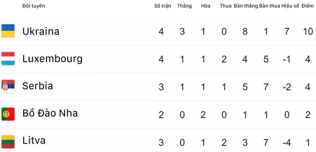 Kết quả vòng loại EURO 2020 rạng sáng 11/6: ĐT Tây Ban Nha và ĐT Ba Lan toàn thắng 4 trận - Ảnh 4.