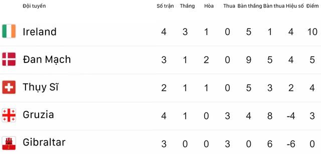 Kết quả vòng loại EURO 2020 rạng sáng 11/6: ĐT Tây Ban Nha và ĐT Ba Lan toàn thắng 4 trận - Ảnh 6.