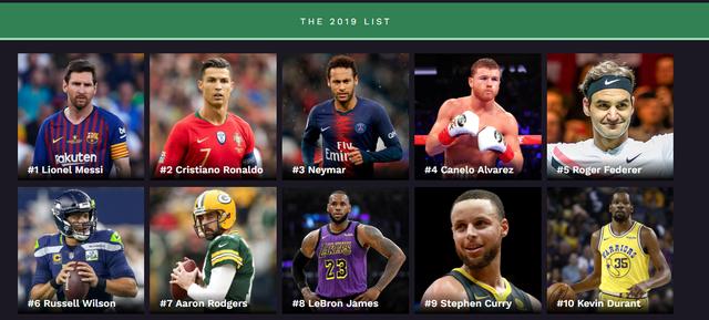 Không phải Ronaldo, Messi mới là người kiếm tiền nhiều nhất thế giới thể thao 2019 - Ảnh 1.