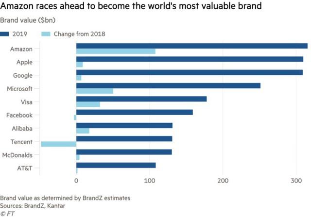 Vượt mặt Apple và Google, Amazon trở thành thương hiệu giá trị nhất thế giới - Ảnh 1.