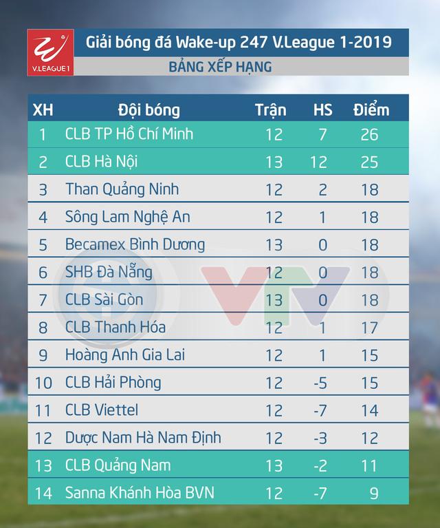 CẬP NHẬT Kết quả, Bảng xếp hạng vòng 13 Wake-up 247 V.League 1-2019, ngày 13/6: CLB Hà Nội, B.Bình Dương giành trọn 3 điểm - Ảnh 2.