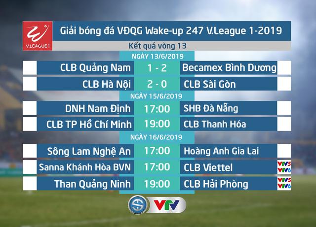 CẬP NHẬT Kết quả, Bảng xếp hạng vòng 13 Wake-up 247 V.League 1-2019, ngày 13/6: CLB Hà Nội, B.Bình Dương giành trọn 3 điểm - Ảnh 1.