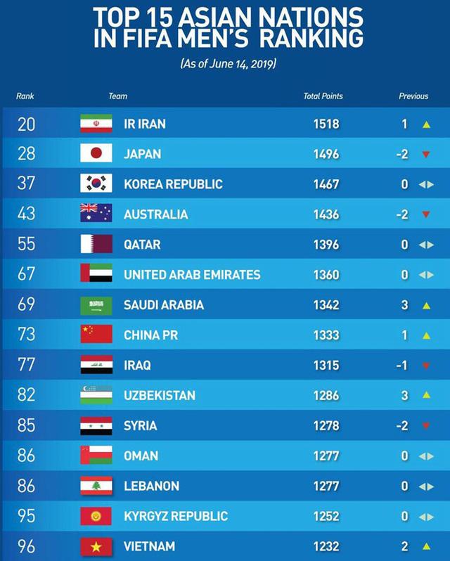 Bảng xếp hạng FIFA tháng 6/2019: ĐT Việt Nam hơn Thái Lan 20 bậc - Ảnh 1.