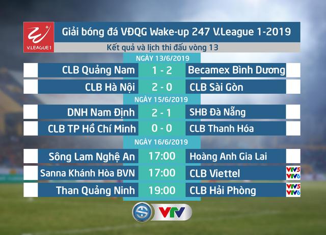 CẬP NHẬT Kết quả, Bảng xếp hạng vòng 13 Wake-up 247 V.League 1-2019, ngày 15/6: DNH Nam Định giành 3 điểm, CLB Thanh Hóa cầm hòa CLB TP Hồ Chí Minh - Ảnh 1.