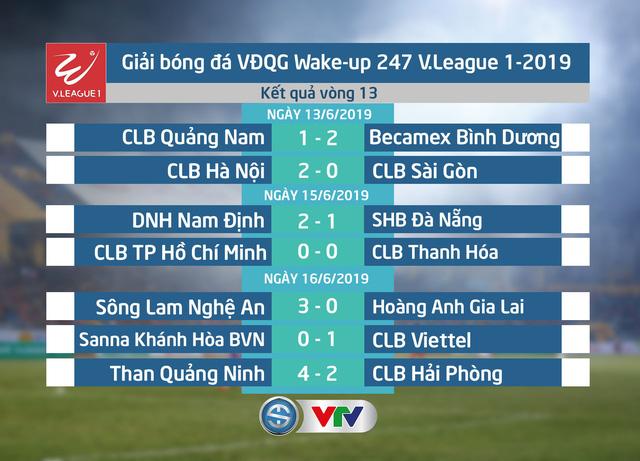 Kết quả, Bảng xếp hạng Wake-up 247 V.League 1-2019: CLB TP Hồ Chí Minh dẫn đầu sau giai đoạn lượt đi! - Ảnh 1.