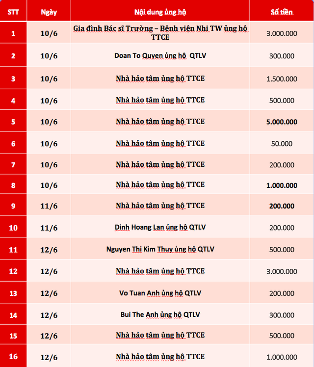 Quỹ Tấm lòng Việt: Danh sách ủng hộ tuần 3 tháng 6/2019 - Ảnh 1.