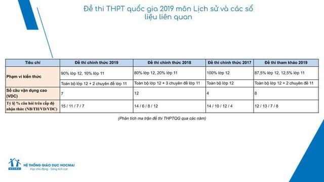 Đề thi Lịch sử THPTQG 2019 có nhiều câu hỏi dạng so sánh - Ảnh 3.