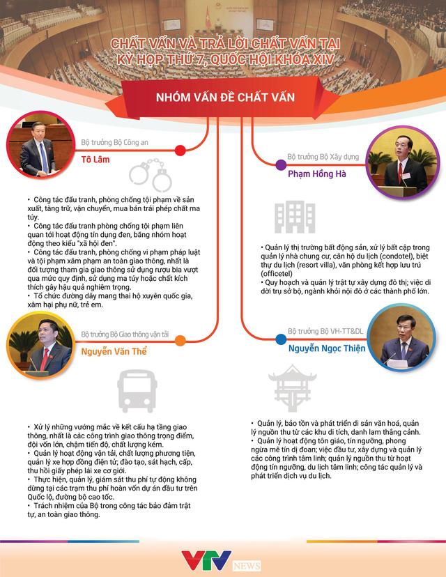 [INFORGRAPHIC] 4 Bộ trưởng trả lời chất vấn tại kỳ họp thứ 7, Quốc hội khóa XIV - Ảnh 1.