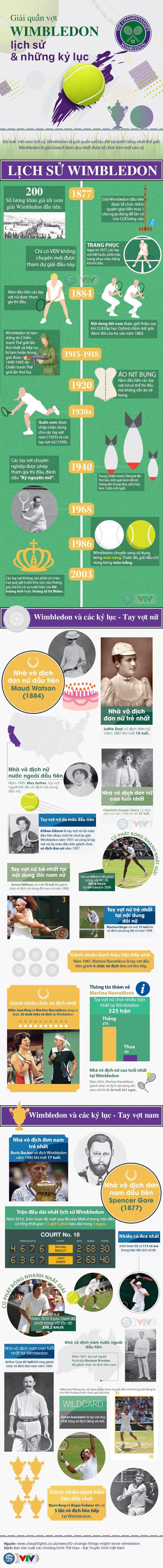 Infographic: Wimbledon - Lịch sử và những kỷ lục - Ảnh 1.