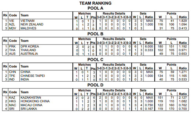 Giải bóng chuyền nữ U23 châu Á, U23 Việt Nam - U23 Maldives: Hướng tới ngôi đầu bảng (20h00, 15/7) - Ảnh 2.