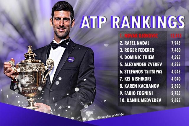 BXH ATP và WTA sau Wimbledon 2019: Djokovic vững ngôi số 1, Simona Halep trở lại top  4 - Ảnh 2.