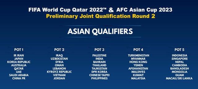 Lễ bốc thăm Vòng loại thứ 2 World Cup 2022 khu vực châu Á (16h00, trực tiếp trên VTV6) - Ảnh 1.