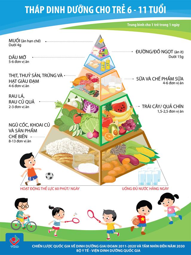Tình trạng mất cân bằng dinh dưỡng ngày càng gia tăng - Ảnh 3.