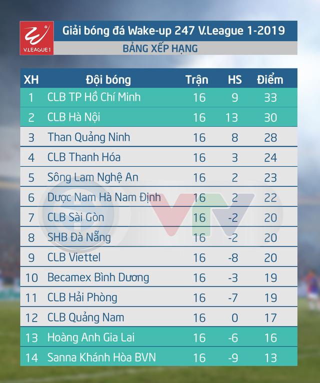 Kết quả, Bảng xếp hạng sau vòng 16 V.League 1 - 2019: CLB TP Hồ Chí Minh vững ngôi đầu - Ảnh 2.