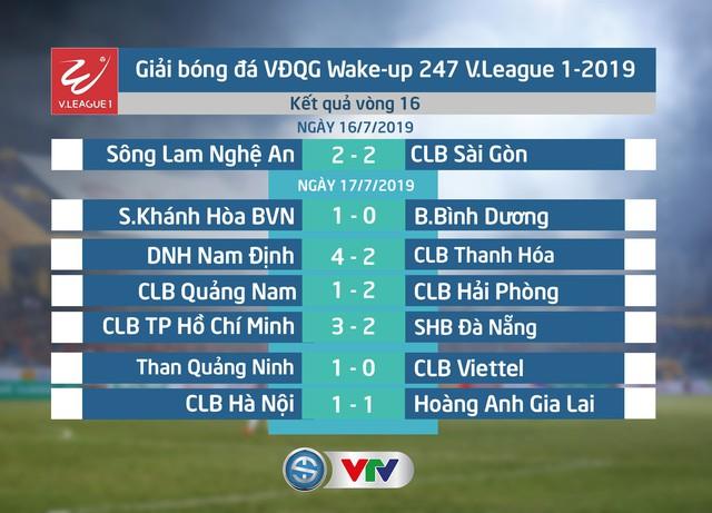 Kết quả, Bảng xếp hạng sau vòng 16 V.League 1 - 2019: CLB TP Hồ Chí Minh vững ngôi đầu - Ảnh 1.