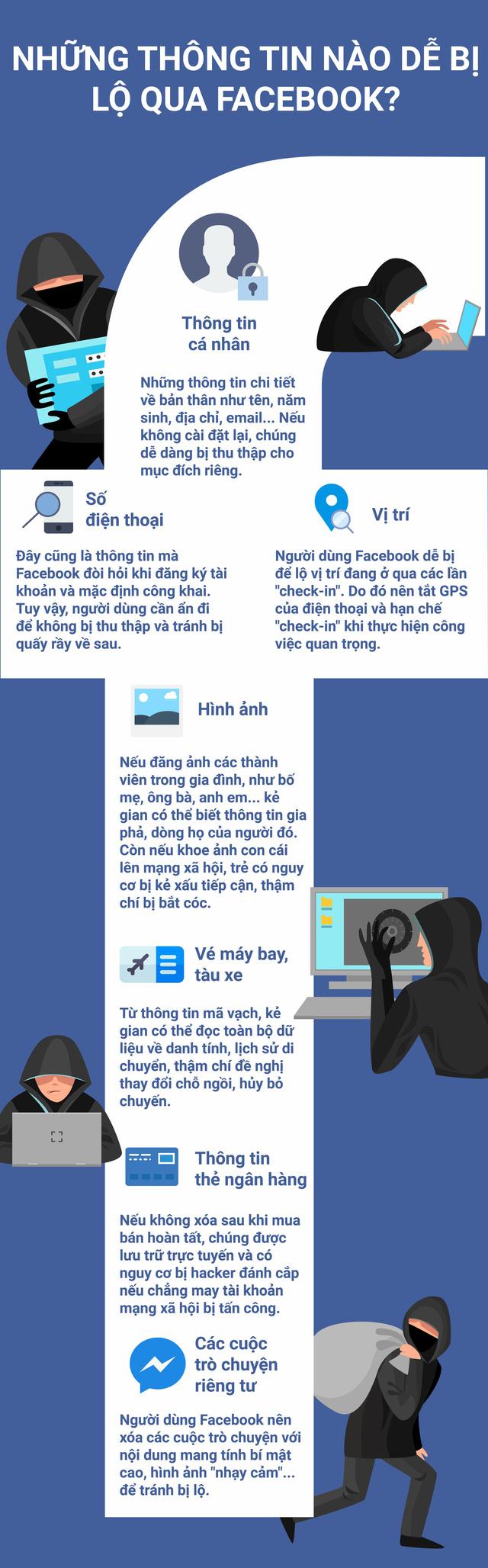 [Infographic]: Những thông tin nào dễ bị lộ qua Facebook? - Ảnh 1.