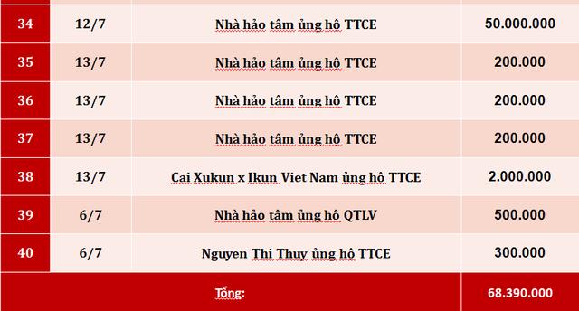 Quỹ Tấm lòng Việt: Danh sách ủng hộ tuần 2 tháng 7/2019 - Ảnh 3.