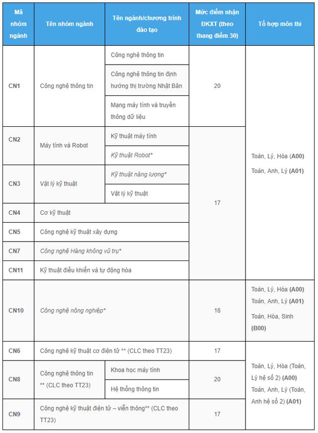 ĐH Công nghệ, ĐH Quốc gia Hà Nội công bố điểm xét tuyển 2019 - Ảnh 1.