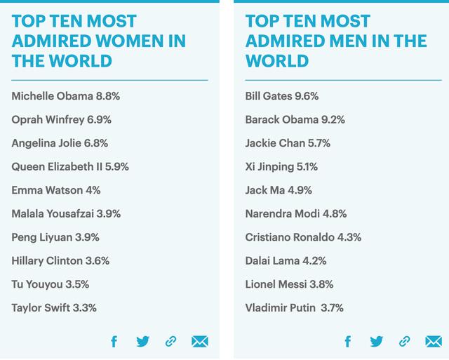 Michelle Obama soán ngôi Angelina Jolie, trở thành người phụ nữ đáng ngưỡng mộ nhất thế giới - Ảnh 1.